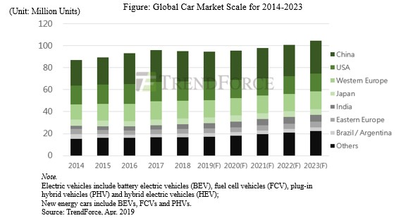 Press Center Trendforce Market Research Price Trend Of Dram Nand Flash Leds Tft Lcd And Green Energy Pv